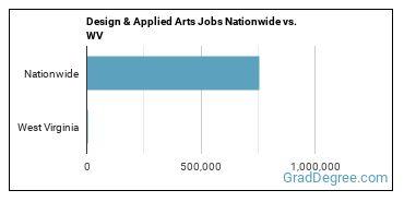 Design & Applied Arts Jobs Nationwide vs. WV