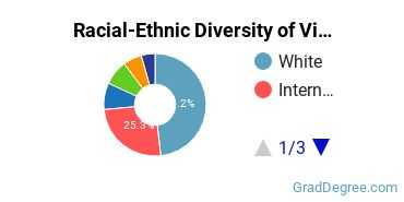 Racial-Ethnic Diversity of Visual & Performing Arts Students with Master's Degrees