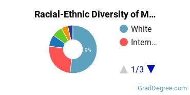 Racial-Ethnic Diversity of Music Students with Master's Degrees